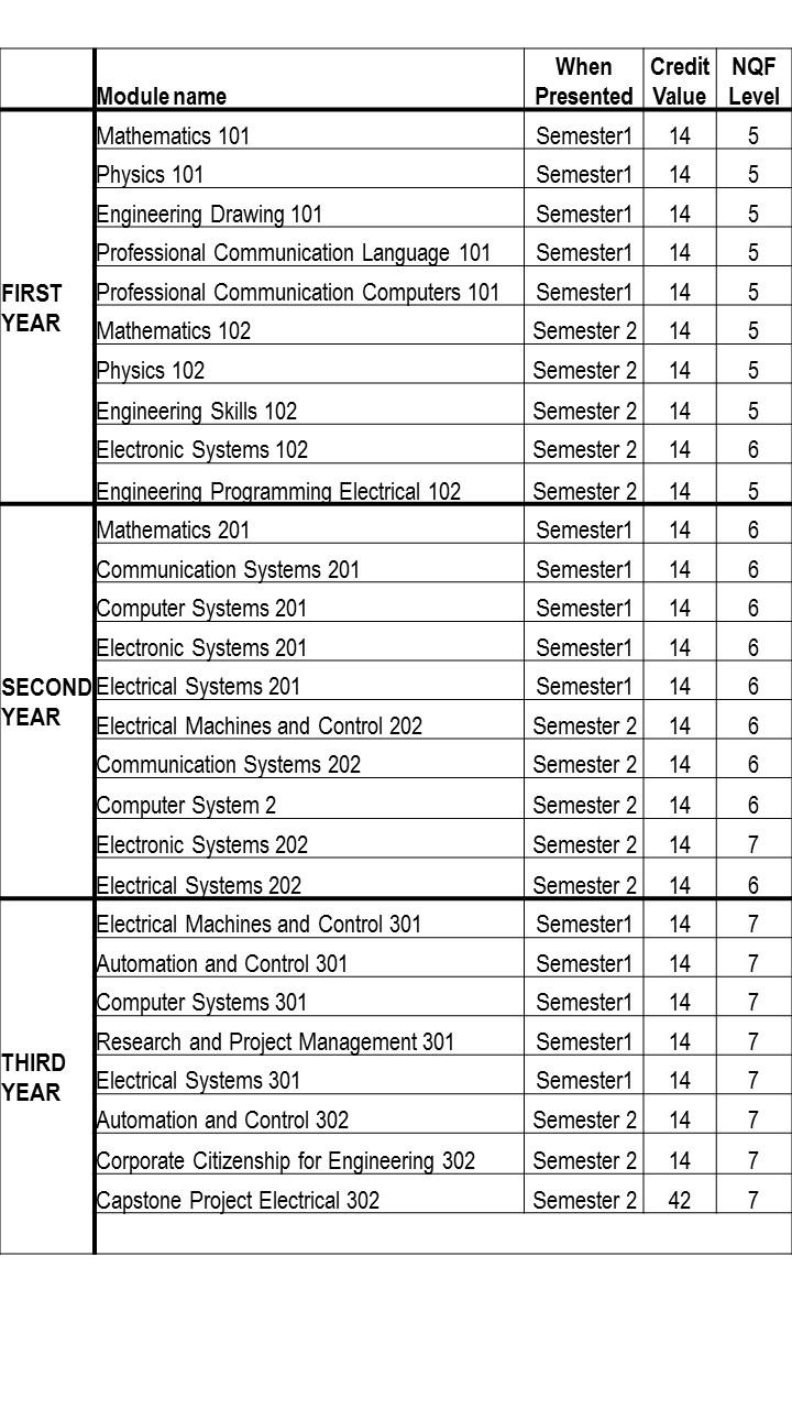 Curriculum. Admission criteria